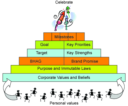 growth pyramid